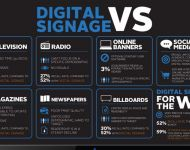Digital Signage VS Other Media
